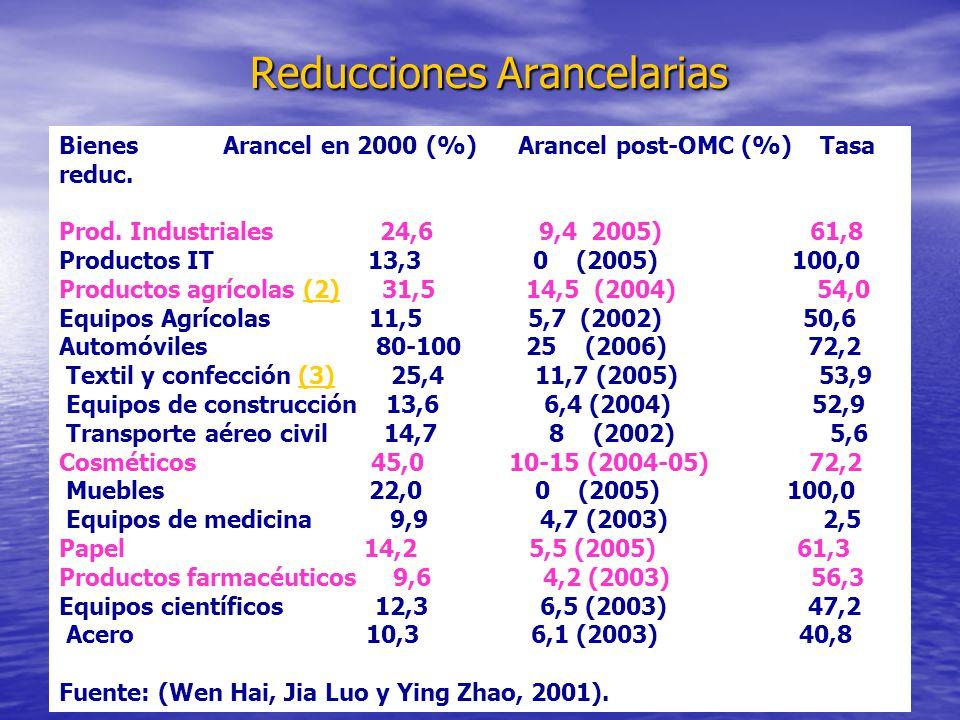 Reducciones Arancelarias