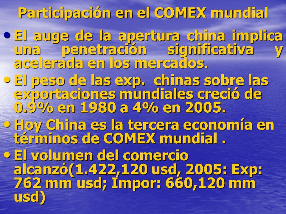 Participación en el COMEX mundial