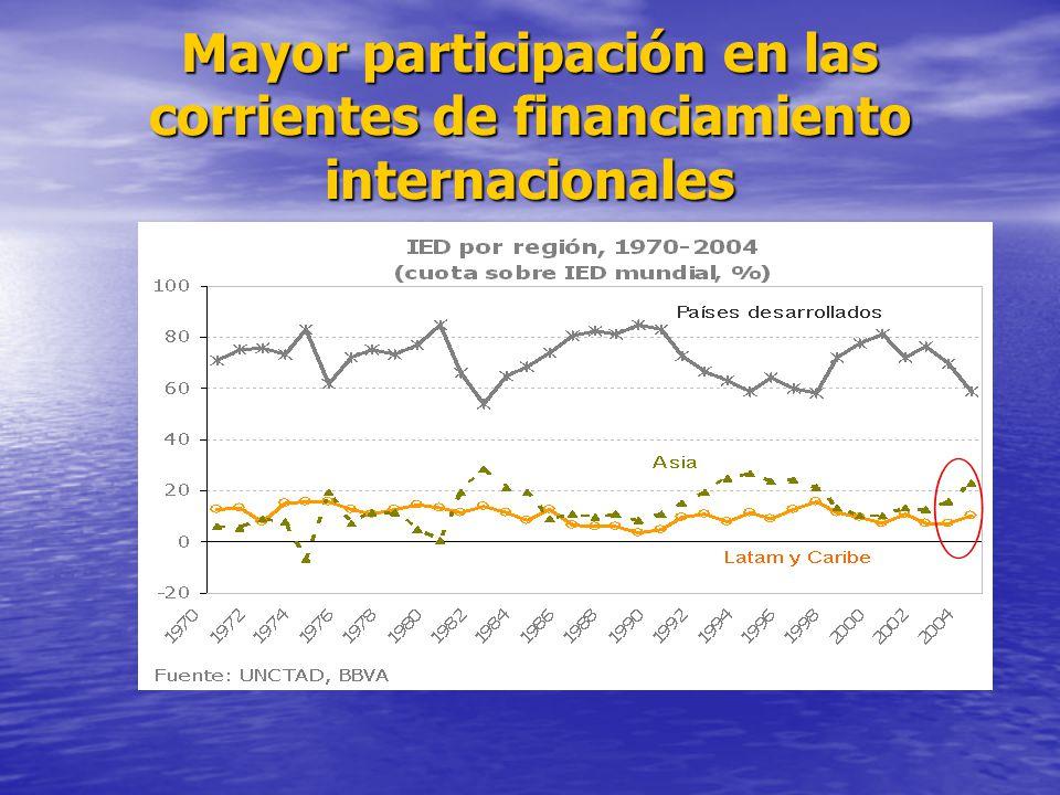 Mayor participación en las corrientes de financiamiento internacionales