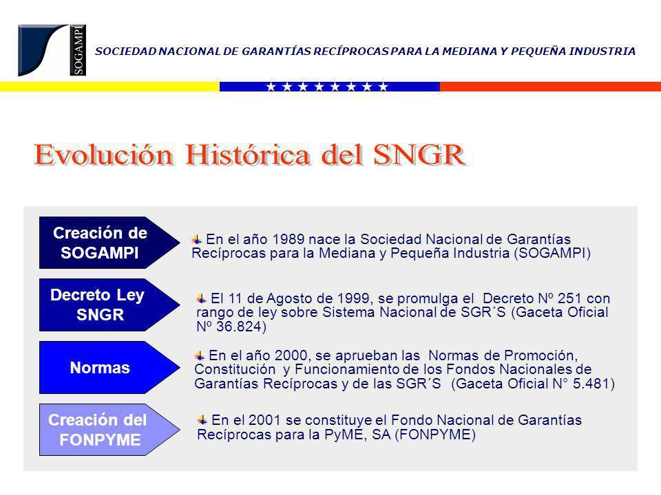 Evolución Histórica del SNGR