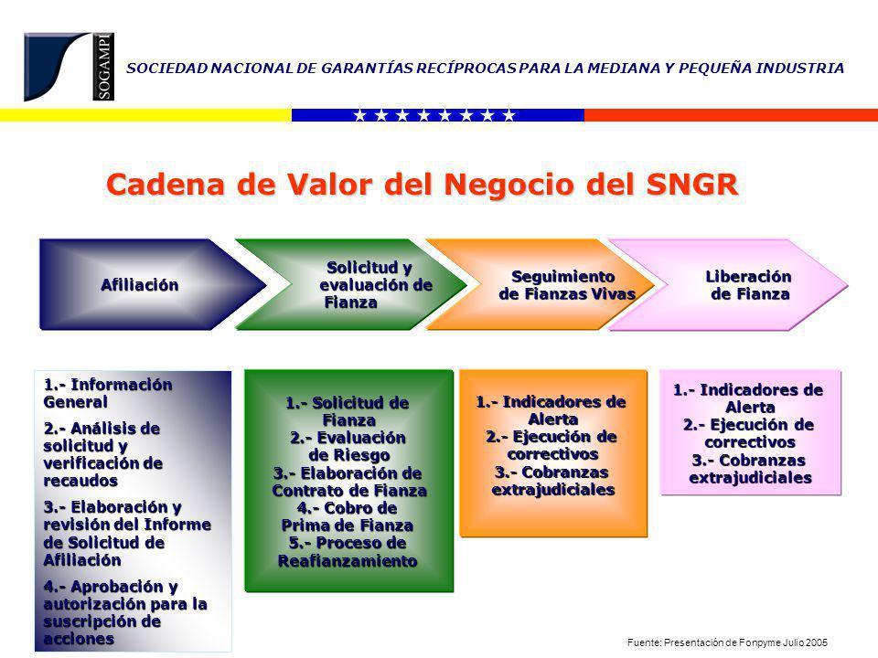 Cadena de Valor del Negocio del SNGR
