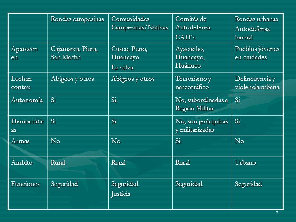 Rondas campesinas Comunidades Campesinas/Nativas. Comités de Autodefensa. CAD´s. Rondas urbanas.