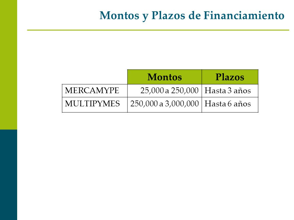 Montos y Plazos de Financiamiento