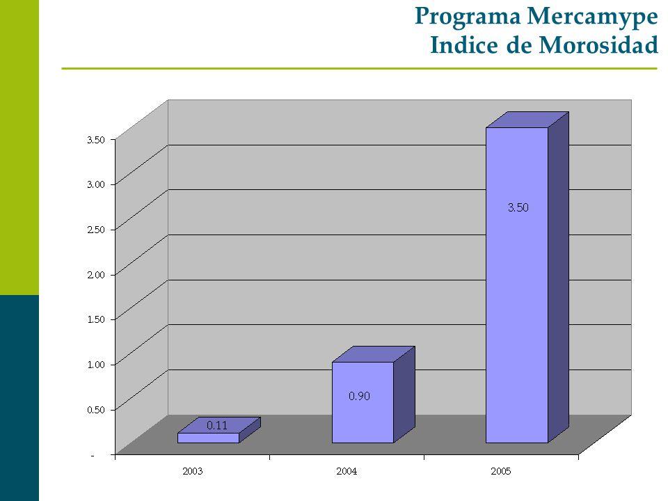 Programa Mercamype Indice de Morosidad