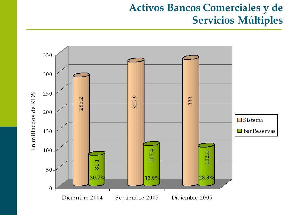 Activos Bancos Comerciales y de Servicios Múltiples