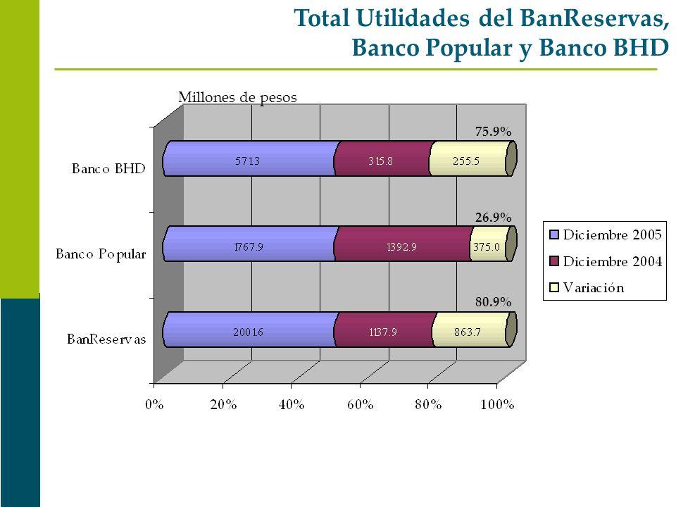 Total Utilidades del BanReservas, Banco Popular y Banco BHD