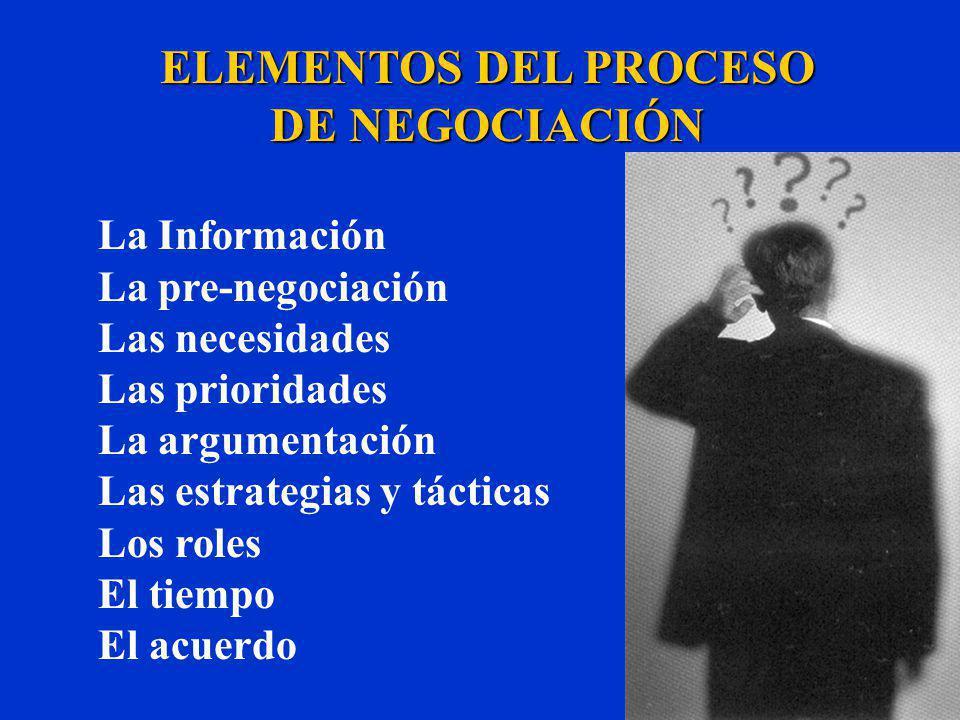 ELEMENTOS DEL PROCESO DE NEGOCIACIÓN