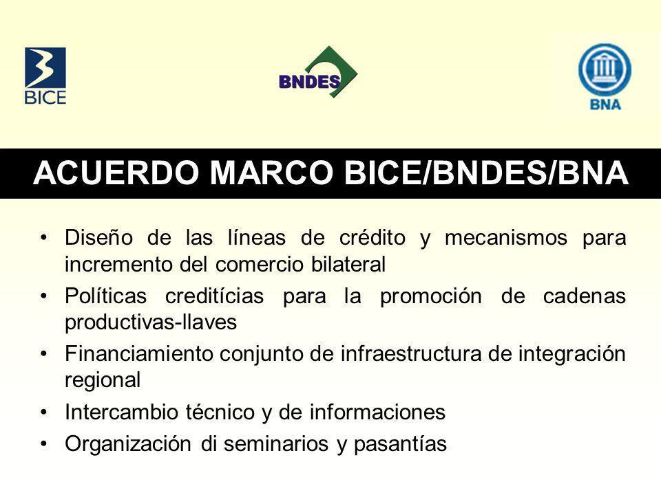 ACUERDO MARCO BICE/BNDES/BNA