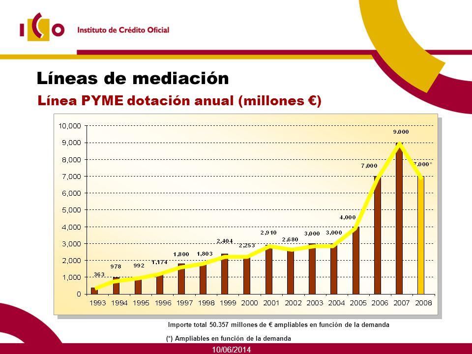 Líneas de mediación Línea PYME dotación anual (millones €) 01/04/2017
