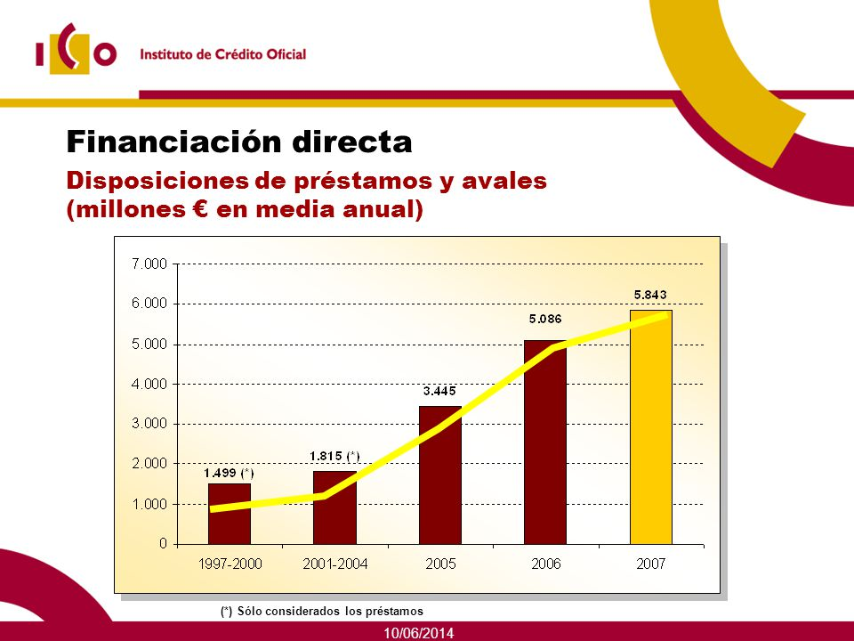Financiación directa Disposiciones de préstamos y avales