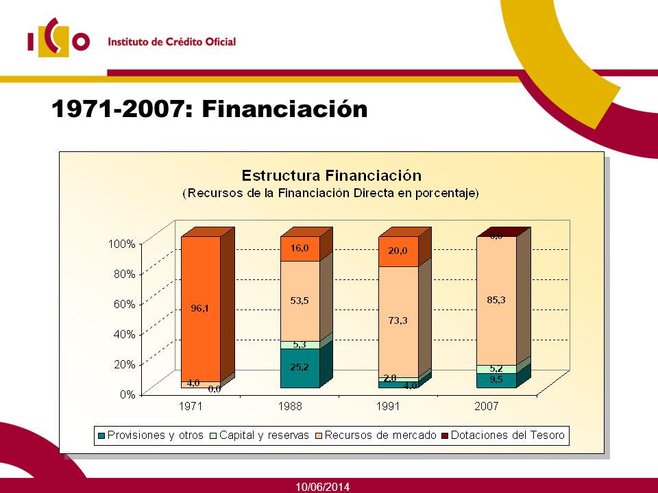 1971-2007: Financiación 01/04/2017