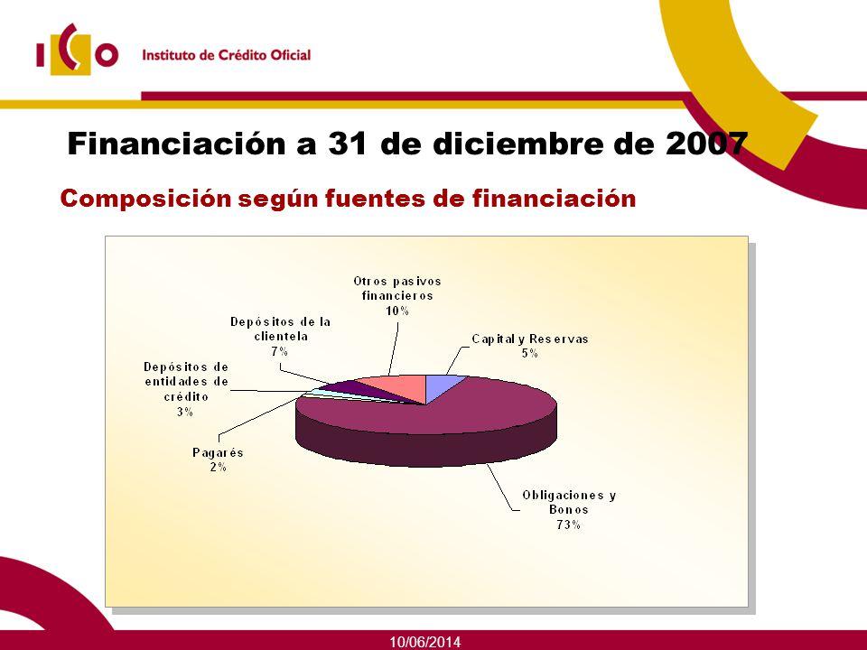Financiación a 31 de diciembre de 2007