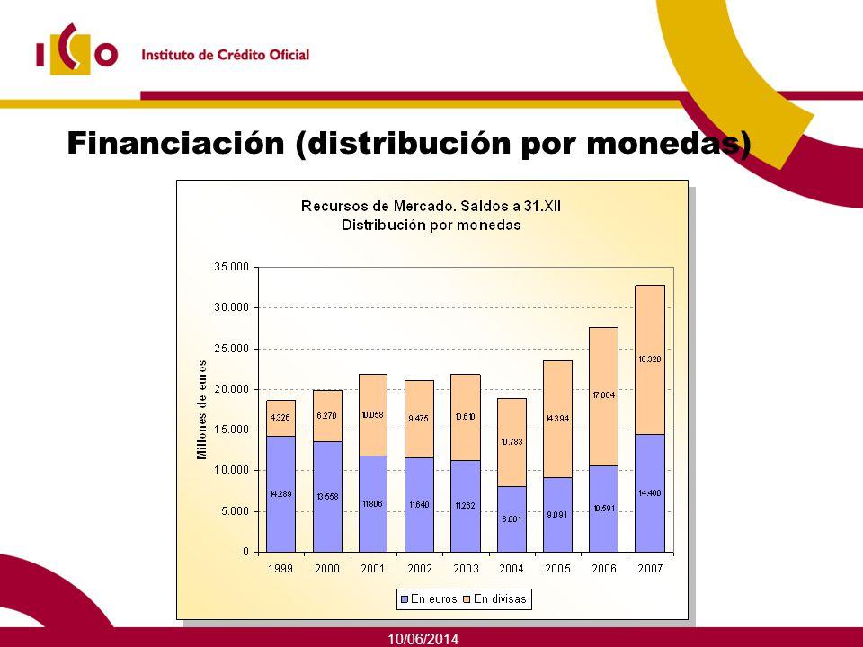 Financiación (distribución por monedas)