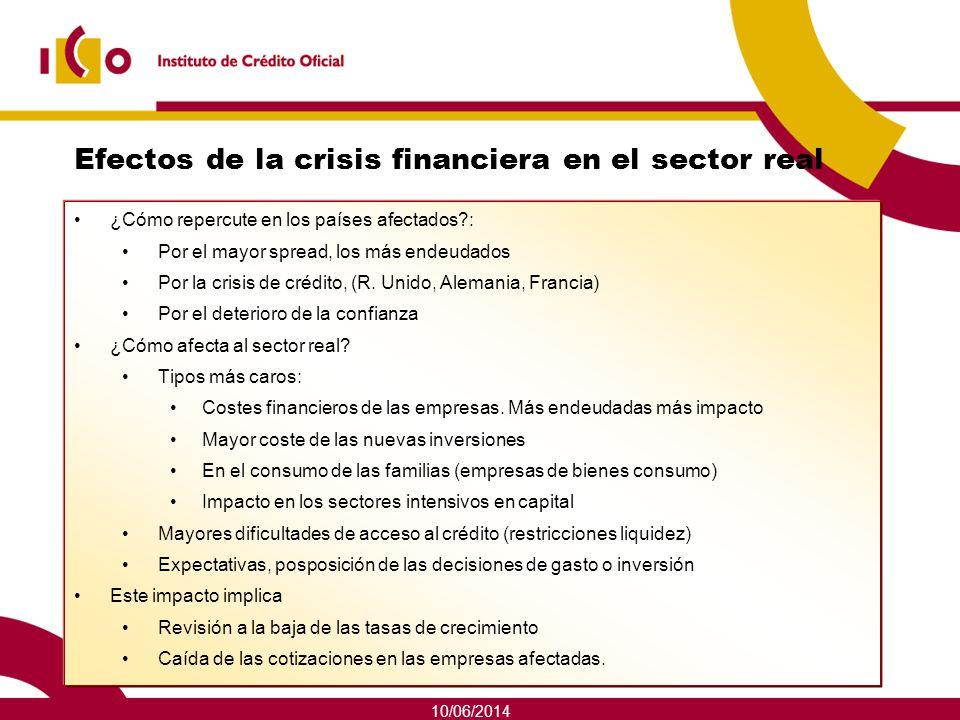Efectos de la crisis financiera en el sector real