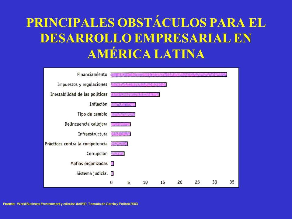 PRINCIPALES OBSTÁCULOS PARA EL DESARROLLO EMPRESARIAL EN AMÉRICA LATINA