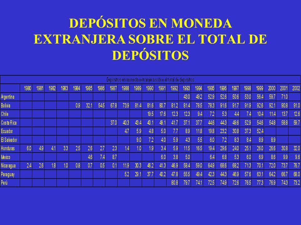 DEPÓSITOS EN MONEDA EXTRANJERA SOBRE EL TOTAL DE DEPÓSITOS