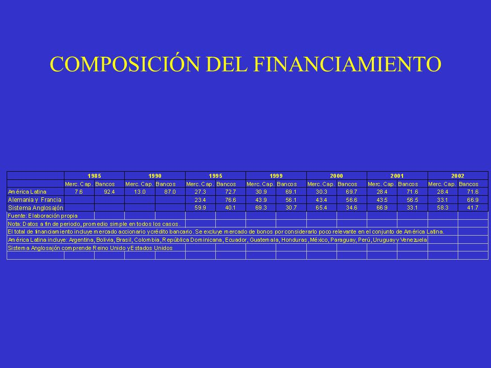 COMPOSICIÓN DEL FINANCIAMIENTO