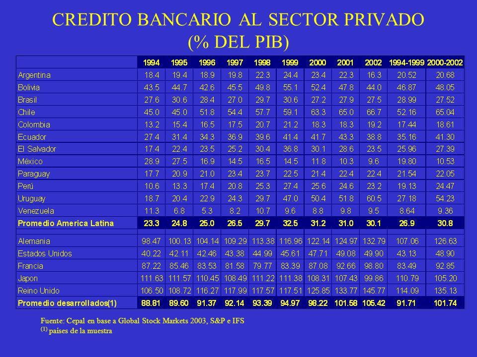 CREDITO BANCARIO AL SECTOR PRIVADO (% DEL PIB)