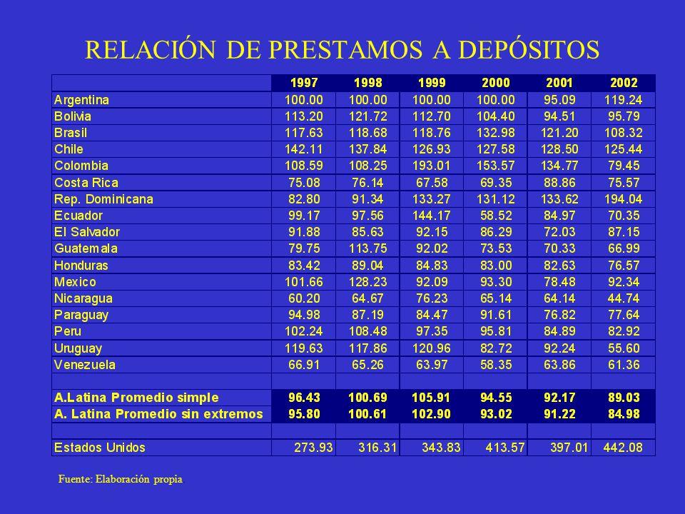 RELACIÓN DE PRESTAMOS A DEPÓSITOS