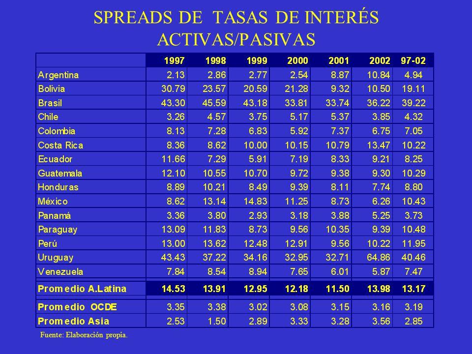 SPREADS DE TASAS DE INTERÉS ACTIVAS/PASIVAS