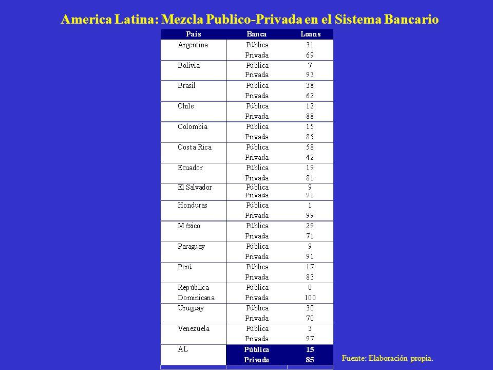 America Latina: Mezcla Publico-Privada en el Sistema Bancario