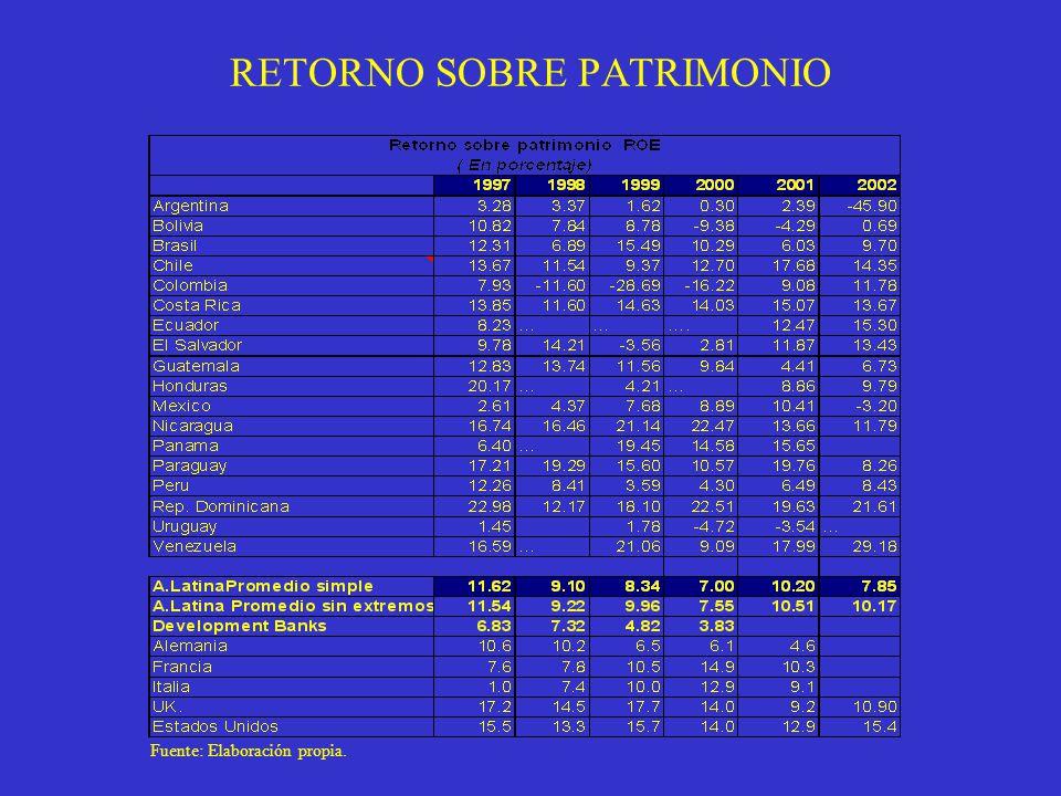 RETORNO SOBRE PATRIMONIO