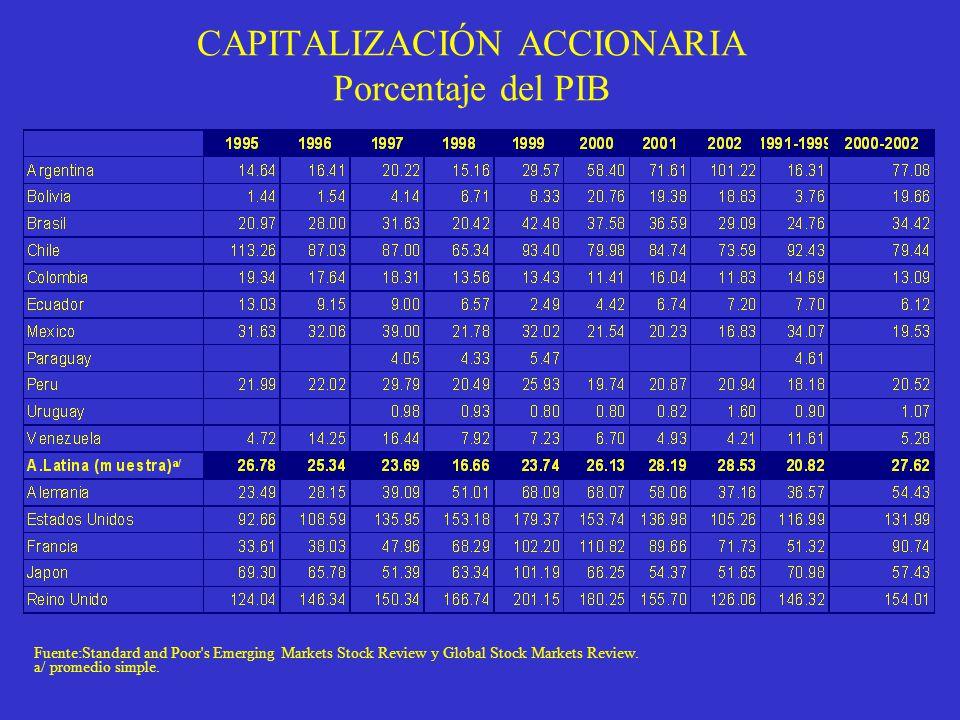 CAPITALIZACIÓN ACCIONARIA Porcentaje del PIB