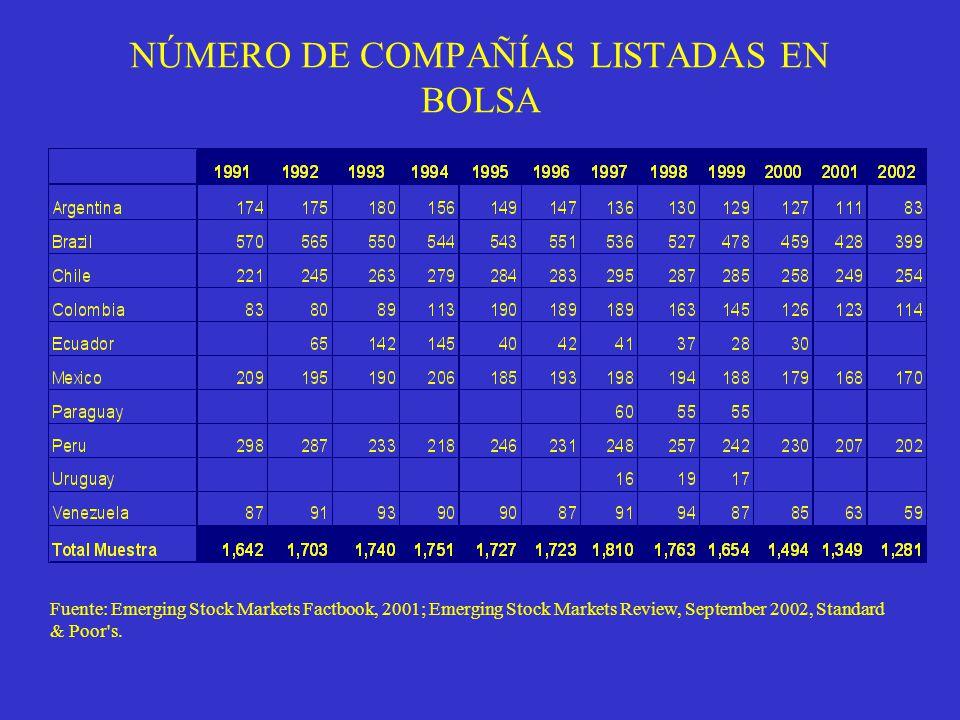 NÚMERO DE COMPAÑÍAS LISTADAS EN BOLSA