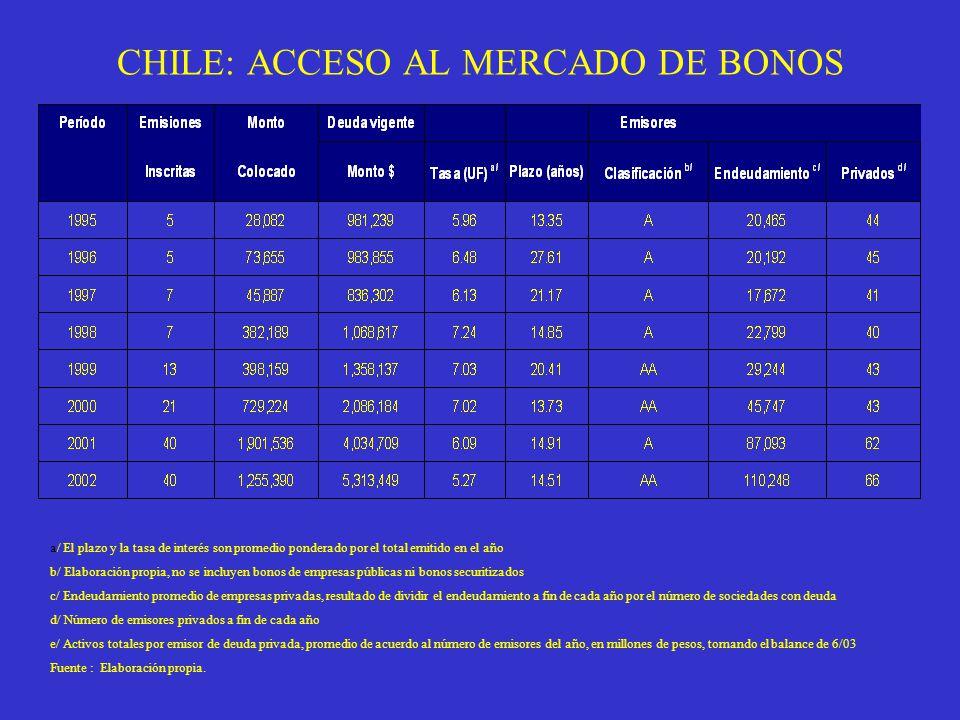 CHILE: ACCESO AL MERCADO DE BONOS
