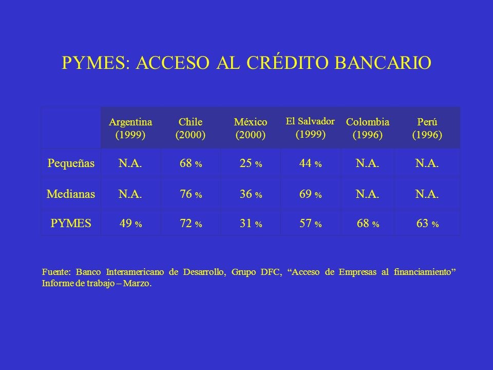 PYMES: ACCESO AL CRÉDITO BANCARIO