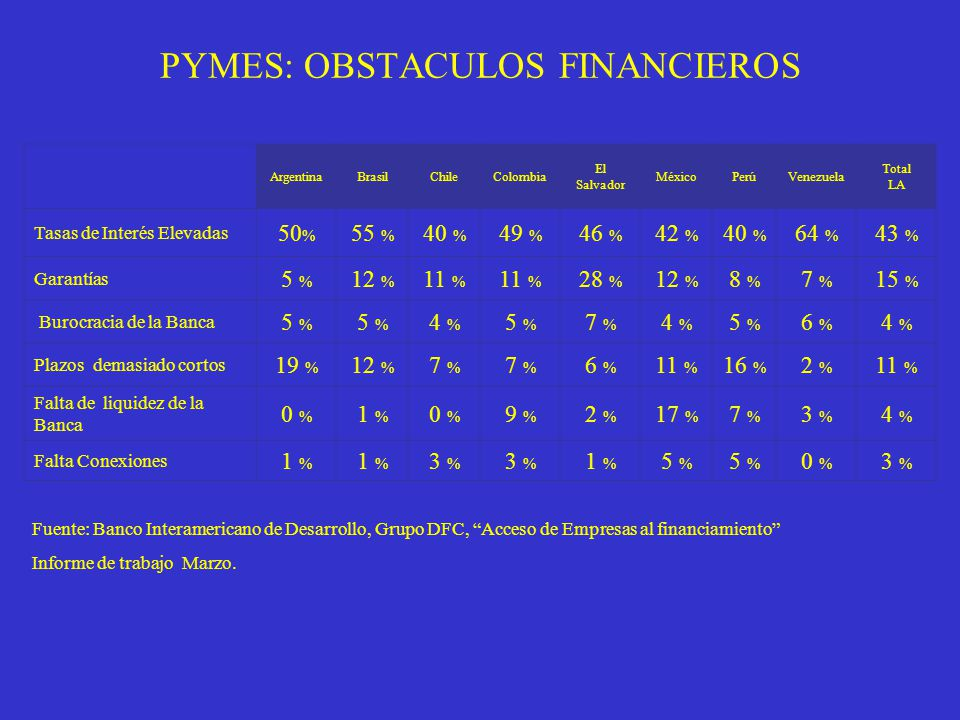 PYMES: OBSTACULOS FINANCIEROS