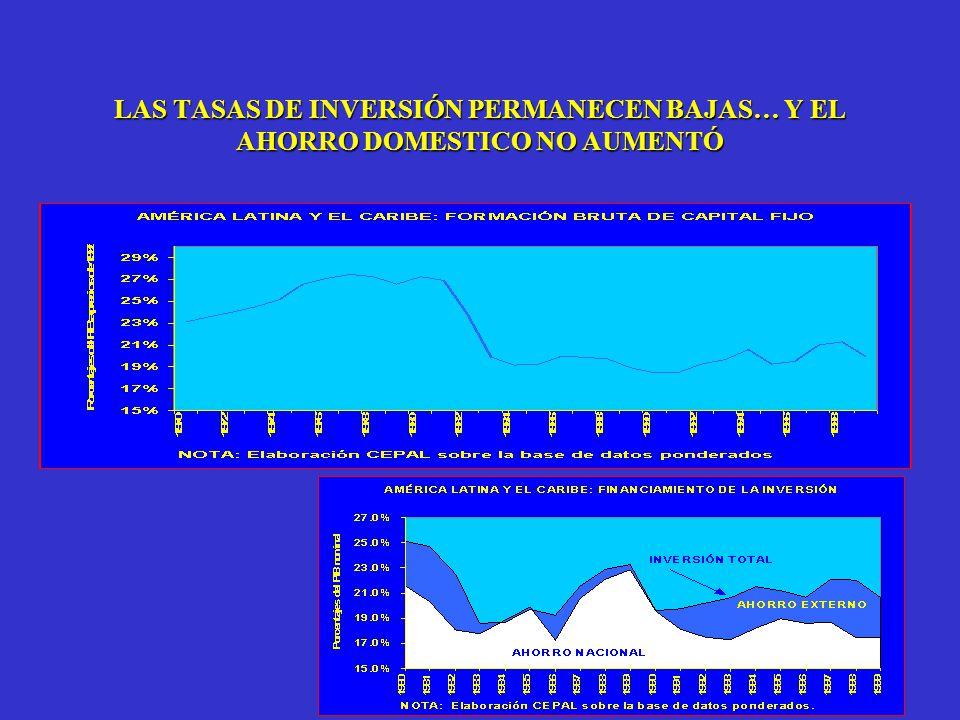 LAS TASAS DE INVERSIÓN PERMANECEN BAJAS… Y EL AHORRO DOMESTICO NO AUMENTÓ