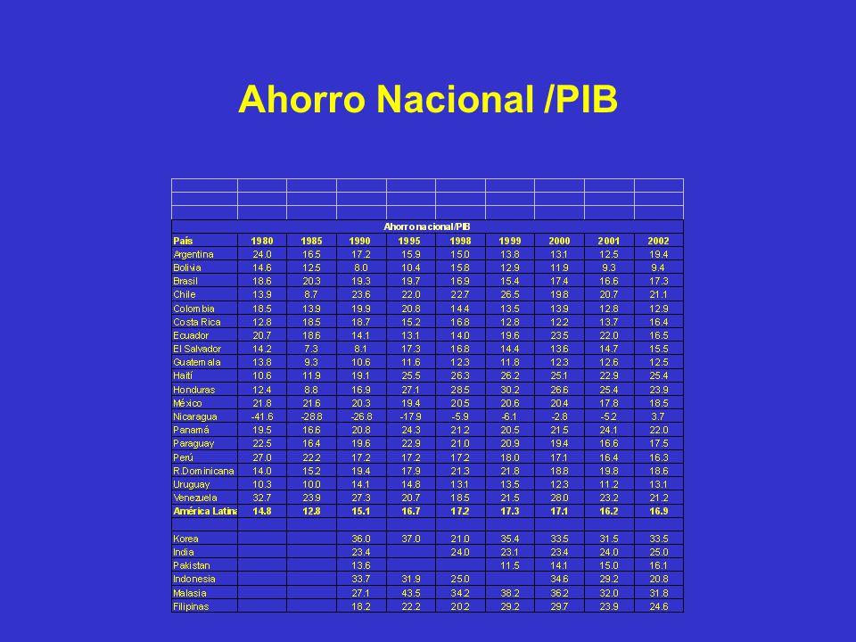 Ahorro Nacional /PIB