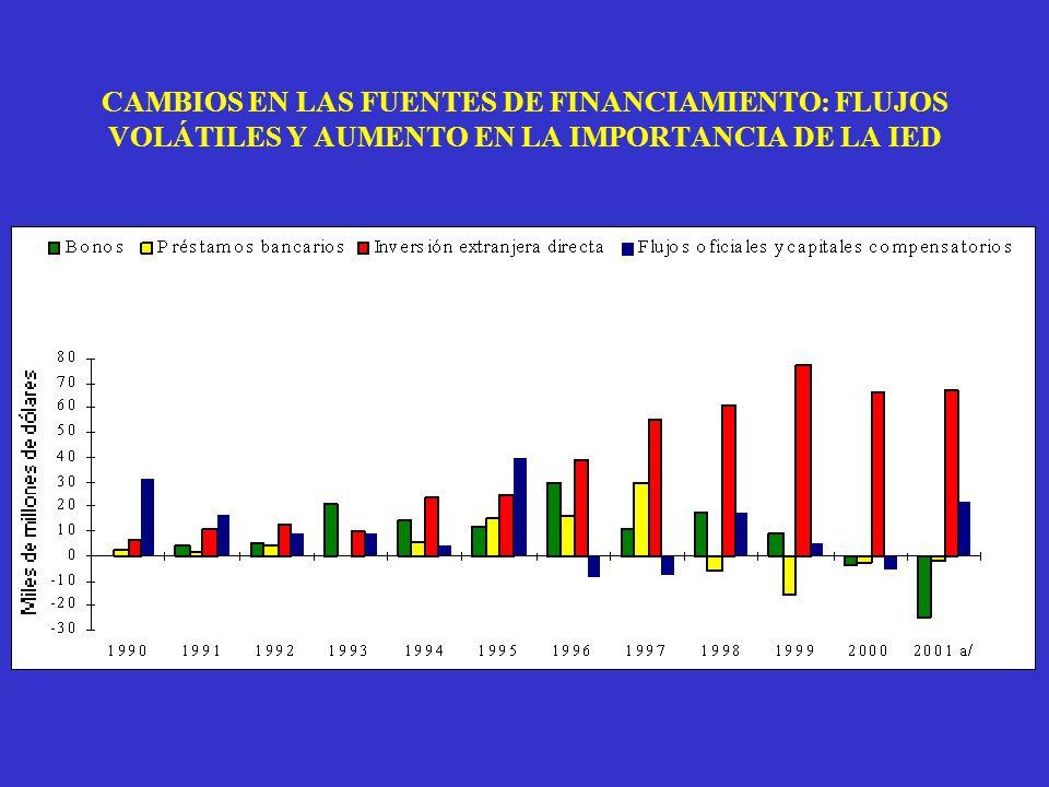 CAMBIOS EN LAS FUENTES DE FINANCIAMIENTO: FLUJOS VOLÁTILES Y AUMENTO EN LA IMPORTANCIA DE LA IED