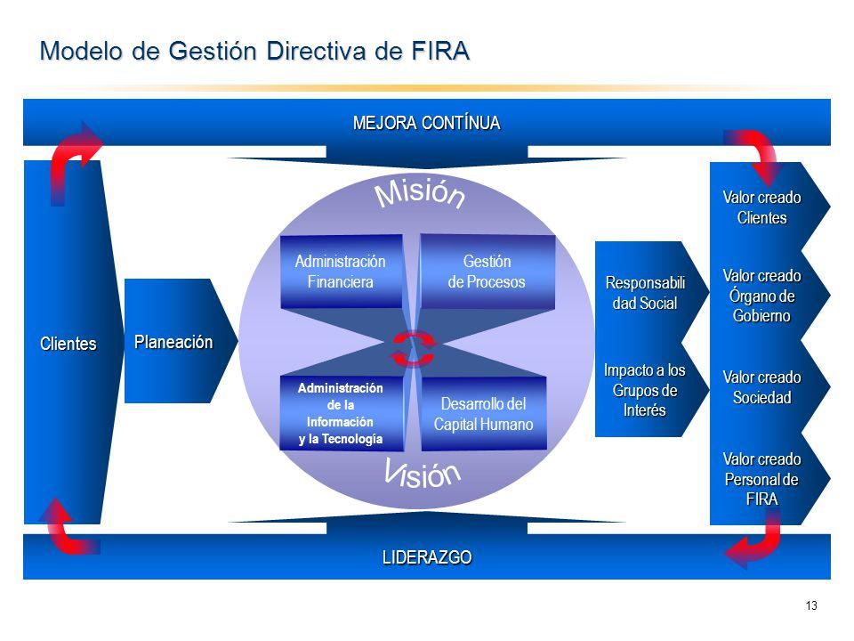 Modelo de Gestión Directiva de FIRA