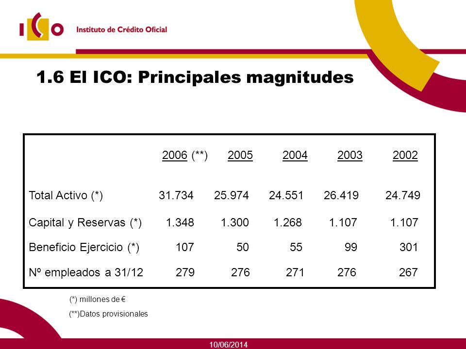 1.6 El ICO: Principales magnitudes