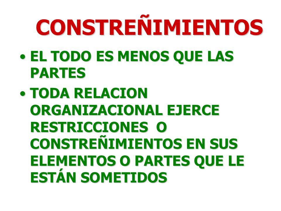 CONSTREÑIMIENTOS EL TODO ES MENOS QUE LAS PARTES