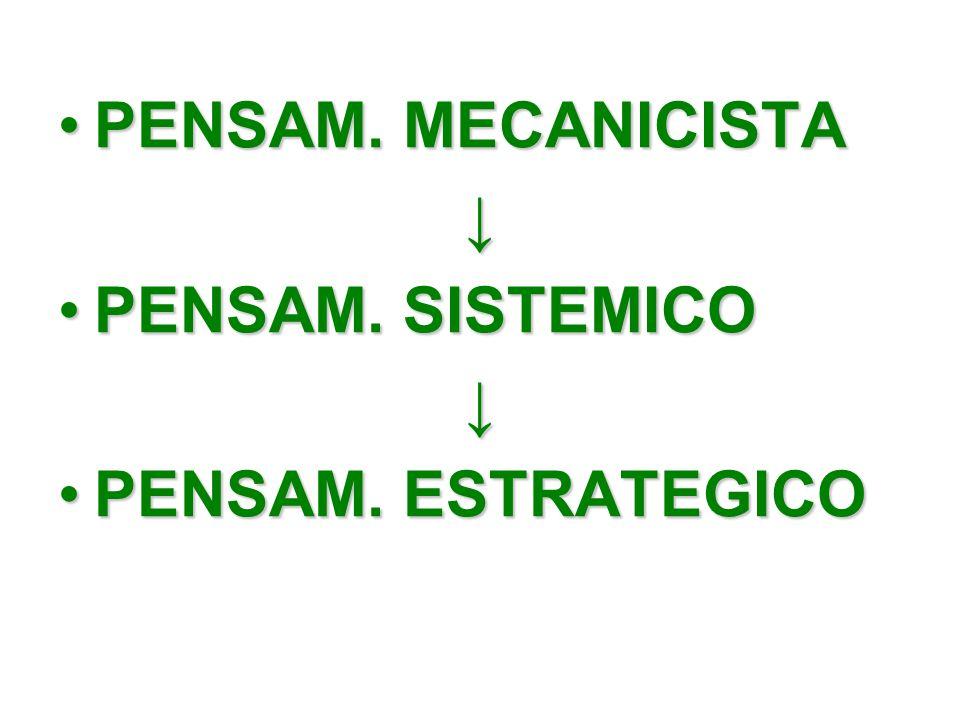 PENSAM. MECANICISTA ↓ PENSAM. SISTEMICO PENSAM. ESTRATEGICO