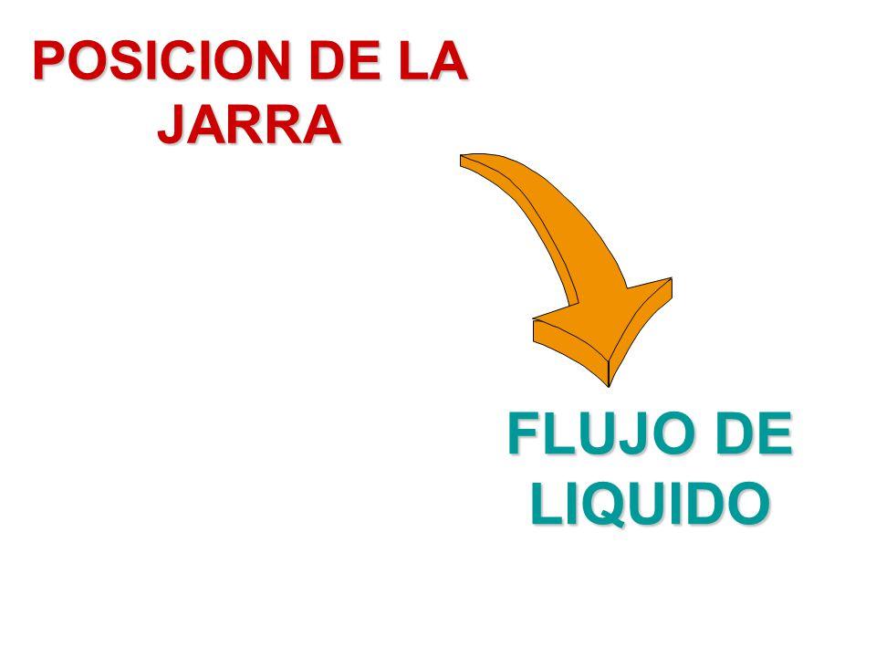 POSICION DE LA JARRA FLUJO DE LIQUIDO