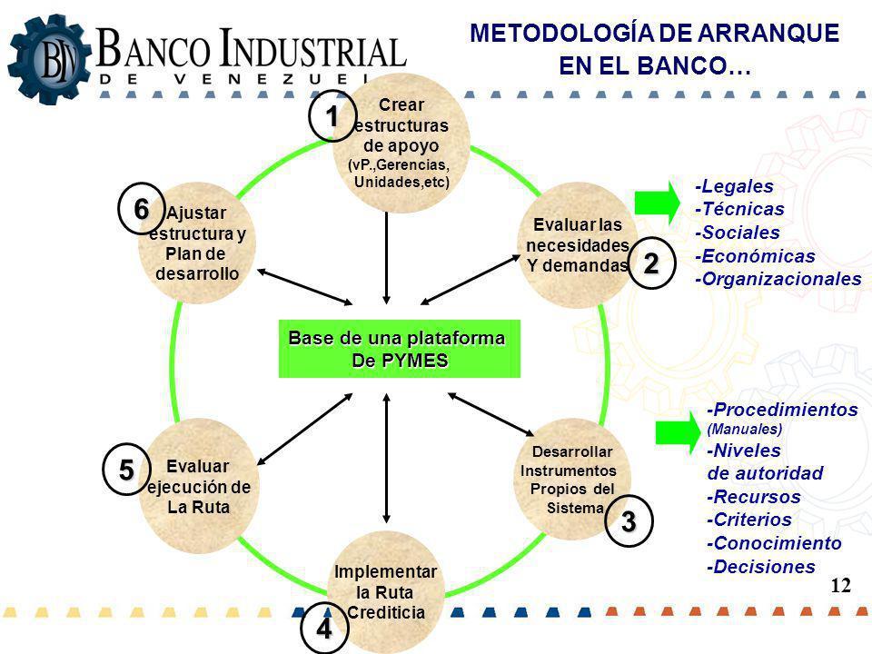 METODOLOGÍA DE ARRANQUE