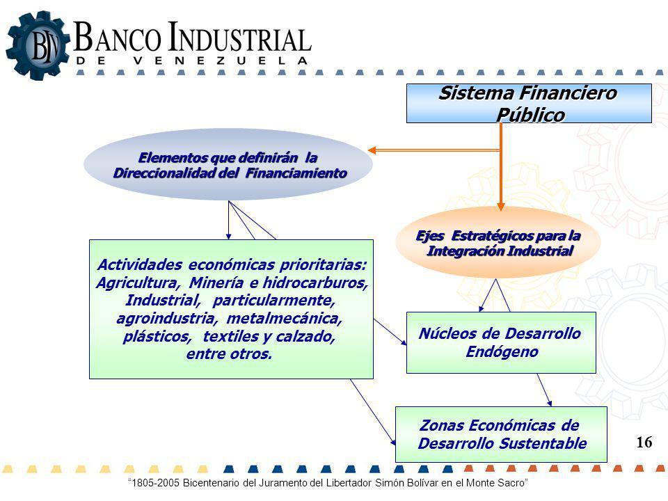 Sistema Financiero Público