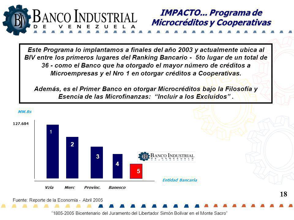 IMPACTO... Programa de Microcréditos y Cooperativas