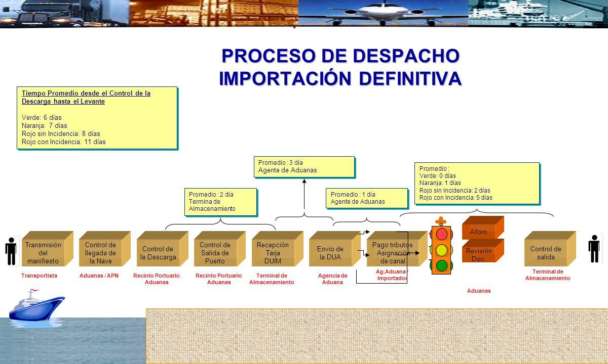 PROCESO DE DESPACHO IMPORTACIÓN DEFINITIVA