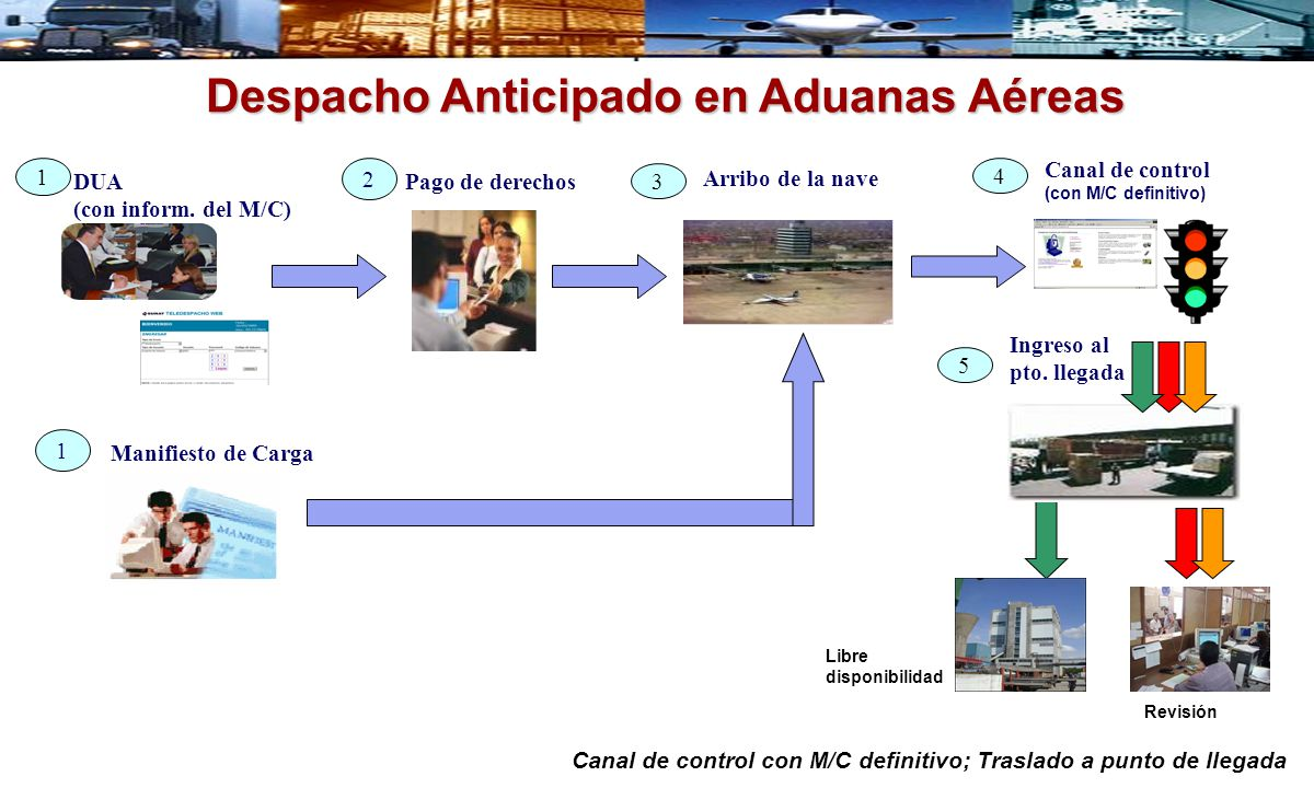 Despacho Anticipado en Aduanas Aéreas