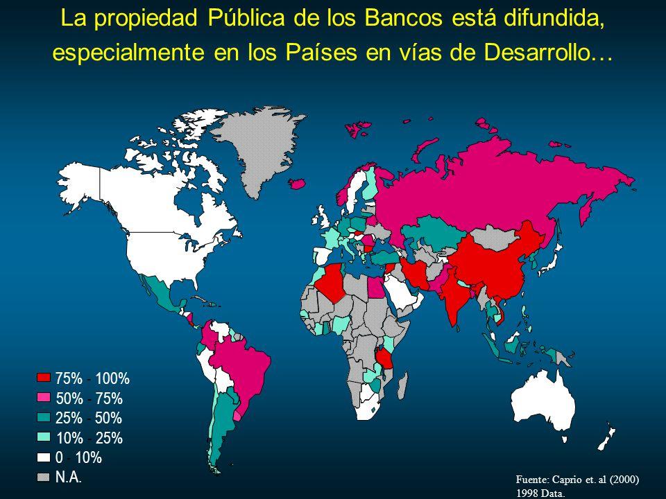 La propiedad Pública de los Bancos está difundida, especialmente en los Países en vías de Desarrollo…
