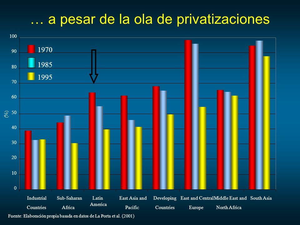 … a pesar de la ola de privatizaciones