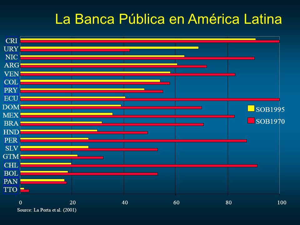 La Banca Pública en América Latina