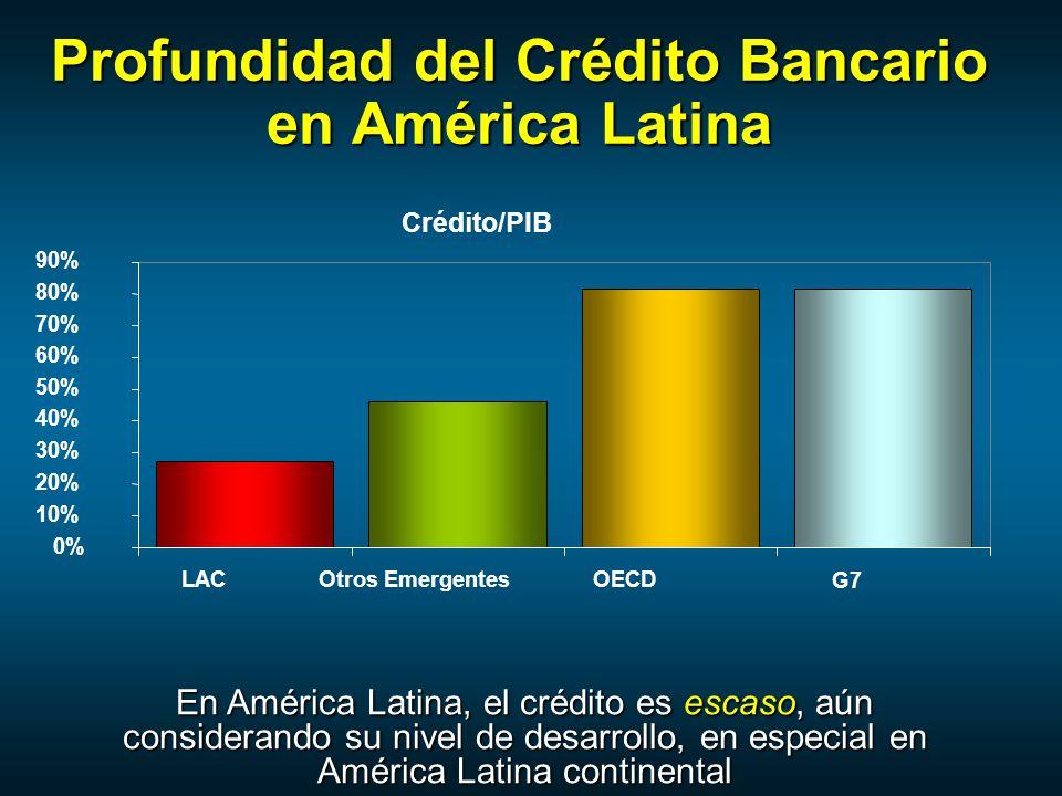 Profundidad del Crédito Bancario en América Latina