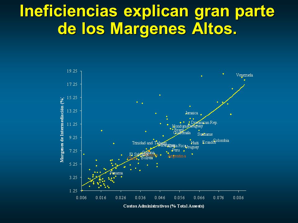 Ineficiencias explican gran parte de los Margenes Altos.