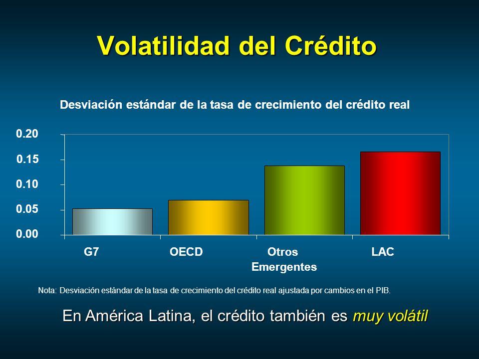 Volatilidad del Crédito